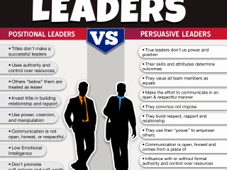 Persuasive vs. Positional Leadership